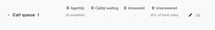 Call Queue for Call-Back